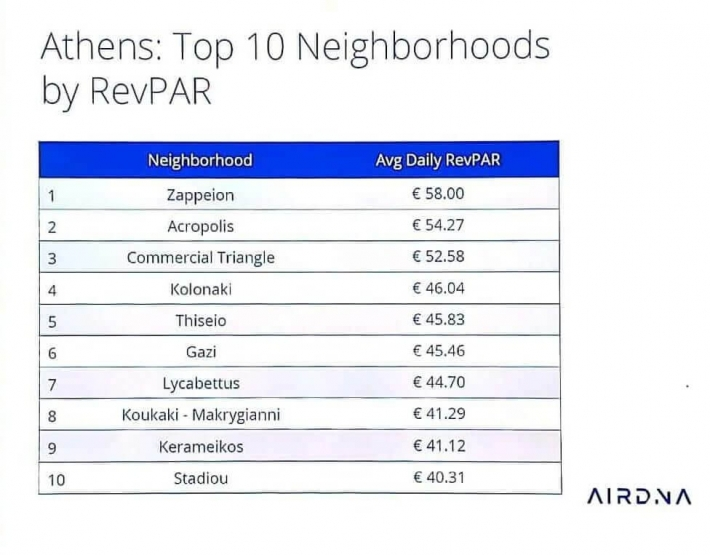 athens-top-10-neighbourhoods-by-revpar
