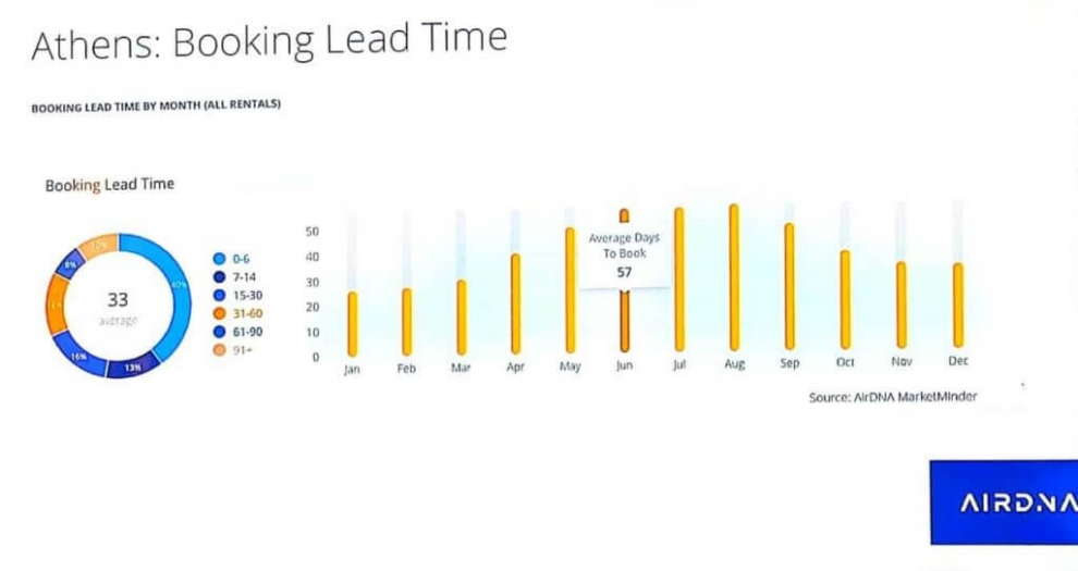 athens-booking-lead-time-chart