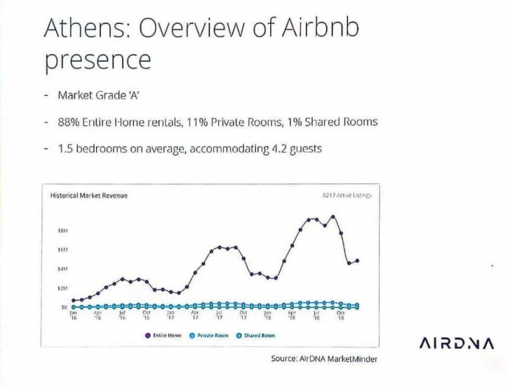 athens-overview-of-airbnb-presence-chart