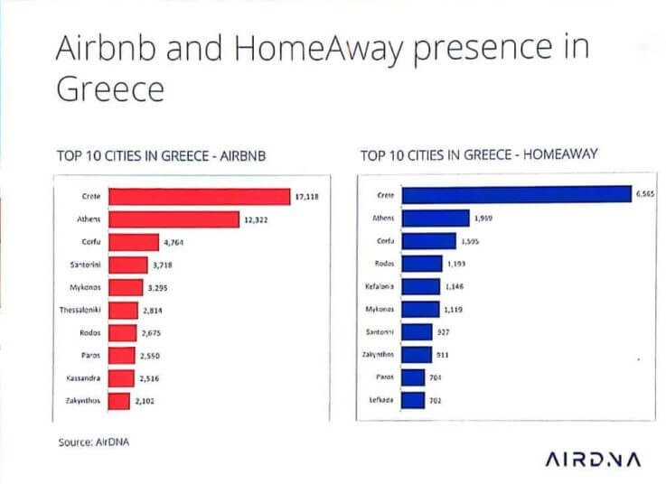 airbnb-and-homeaway-presence-in-greece-chart