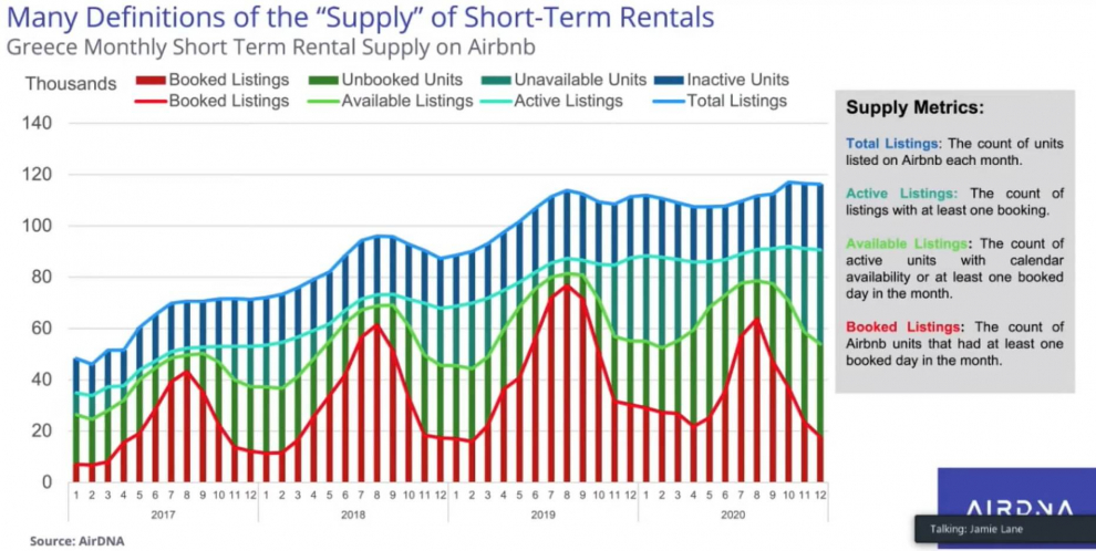Greece-Monthly-Short-Term-Supply-Airbnb