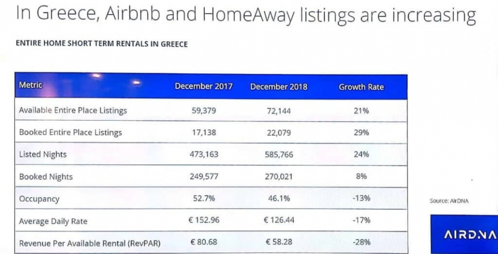 greece-airbnb-and-homeaway-listings-are-increasing-table