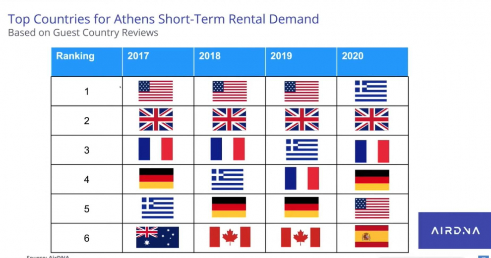 Top-Countries-for-Athens-Short-Term-Rental-Demand
